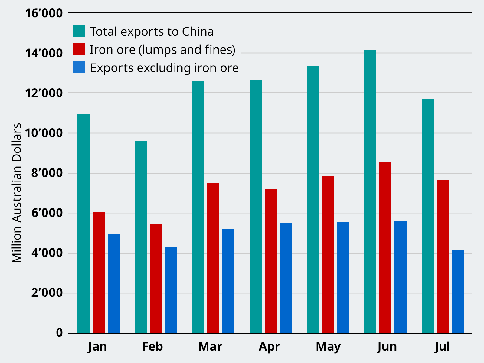 Exports of Goods to China, January to July 2020