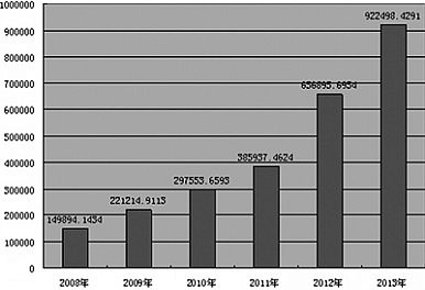 Total amount of money (in RMB) in dispute for Sichuan's private lending cases, 2008-2013