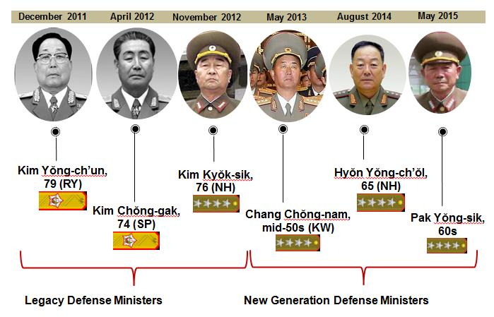 1_NK_Defense-Ministers