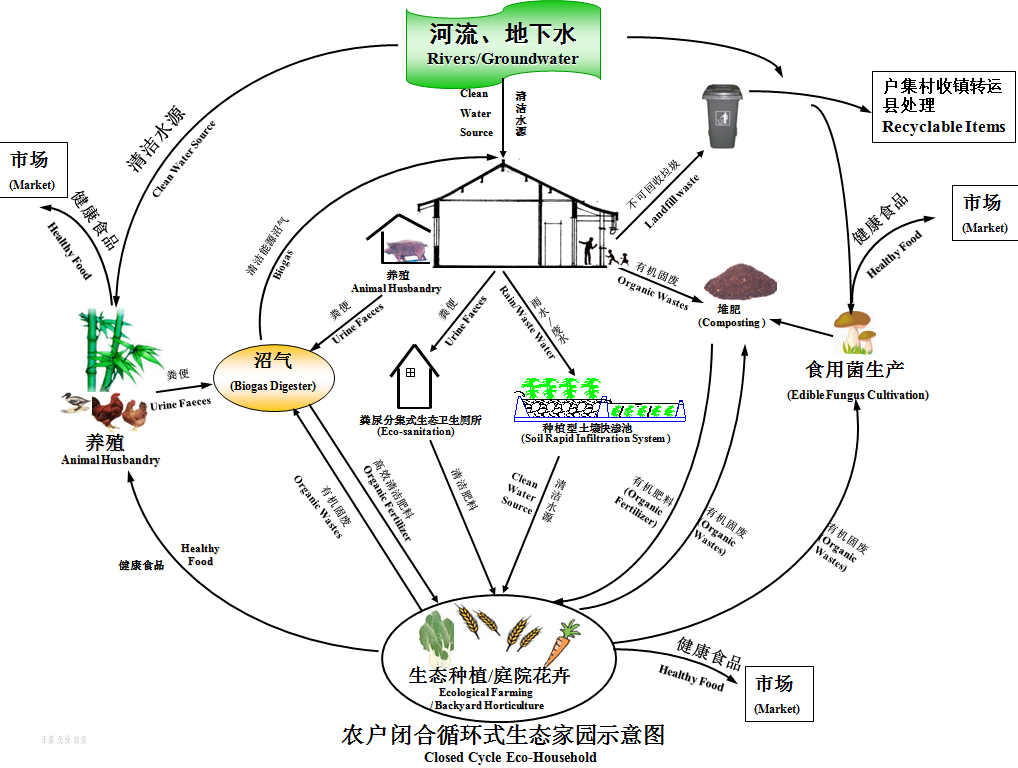 Graph: A Closed Cycle Eco-Household of Anlong Model Village