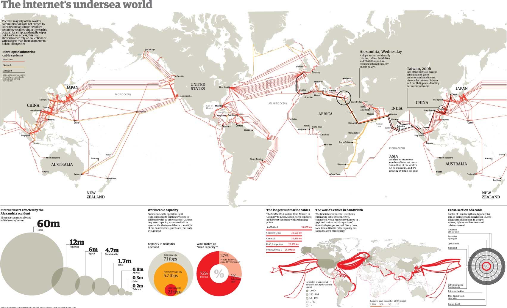 Undersea Cables: How Russia Targets the West\'s Soft Underbelly | The ...