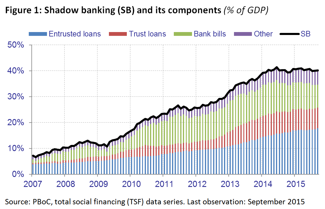 how likely is a financial crisis in the diplomat figure 1 shadow banking