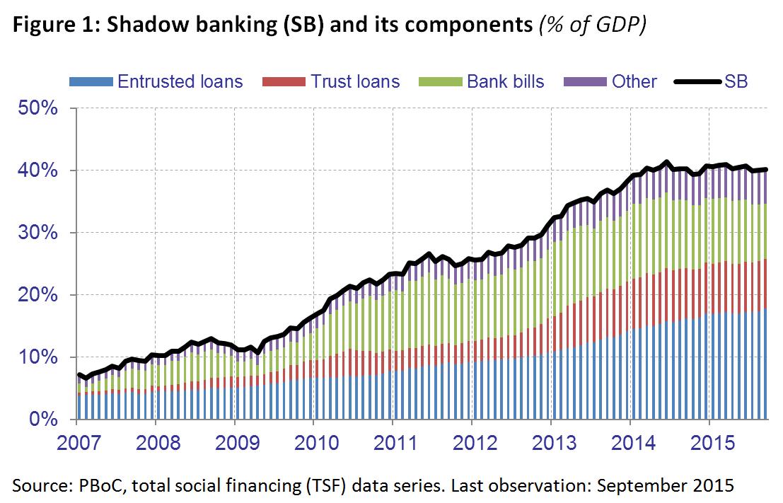 Figure 1_shadow banking