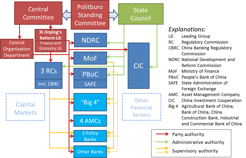 Figure 2_China's economic hierarchy v2