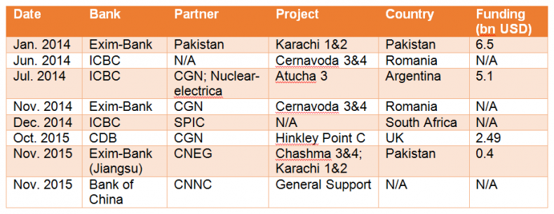 china nuclear table