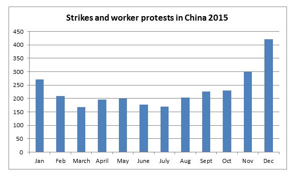 Chart source: China Labor Bulletin