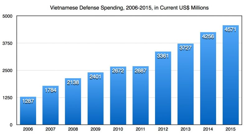 Vietnam defense graph 1