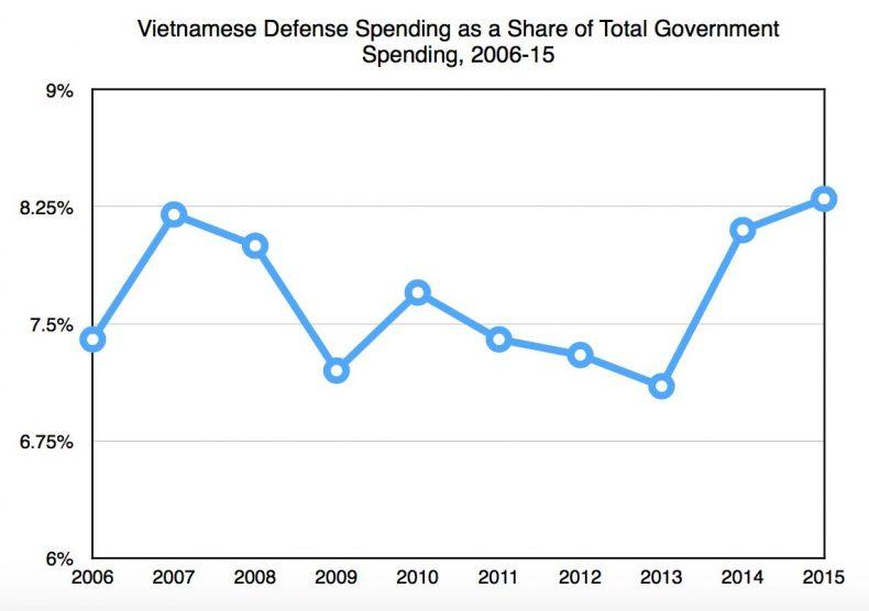 Vietnam defense graph 2