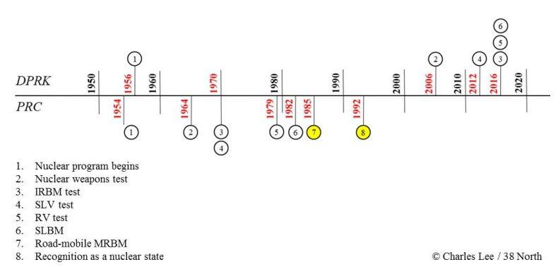 Fig1_DPRK-PRC Timeline