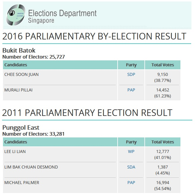 Source: Elections Department Singapore website