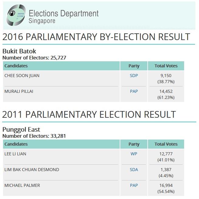 Source: Elections Department Singapore website
