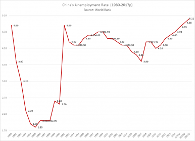 Chian employment rates