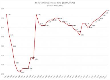 Chian employment rates