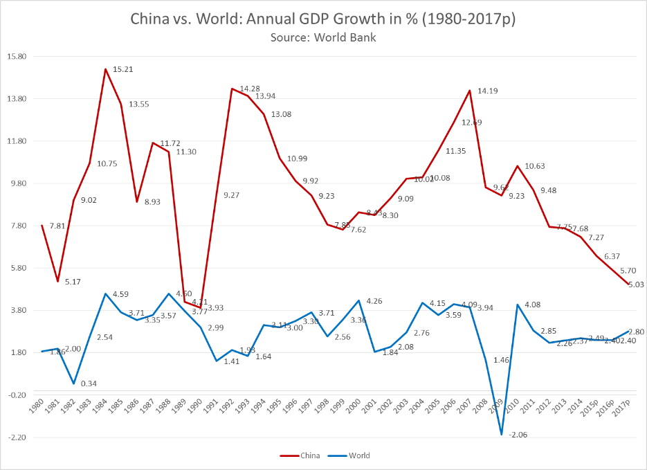 a review of the growth of chinese economy A review of two population growth models and an analysis powerful auxiliary booster to propel the chinese economy b a literature review of population growth in.