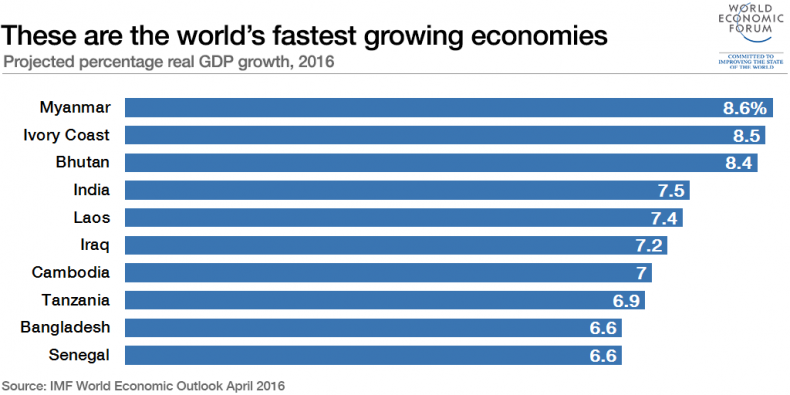 IMF world economic growth graph