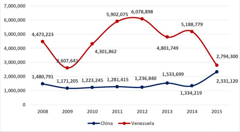 Source: Oficina Nacional de Estadística e Información (ONEI)