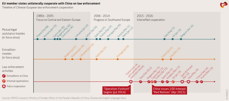 Merics_China-Monitor_Law-Enforcement_TIMELINE