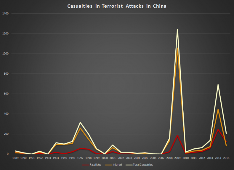 The Evolution of Casualties in Terrorist Attacks in China (Source: Global Terrorism Database)