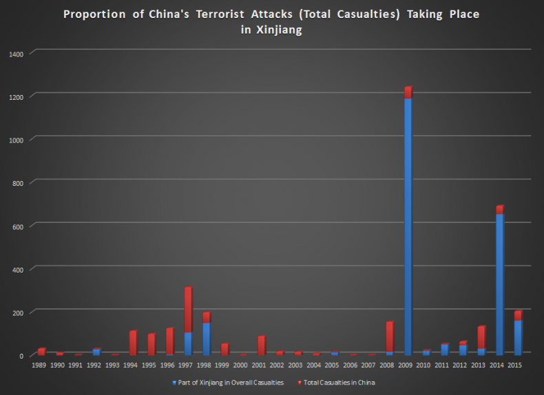 The blue portion of each bar represents terrorism-related casualties that occurred in Xinjiang (Source: Global Terrorism Database)