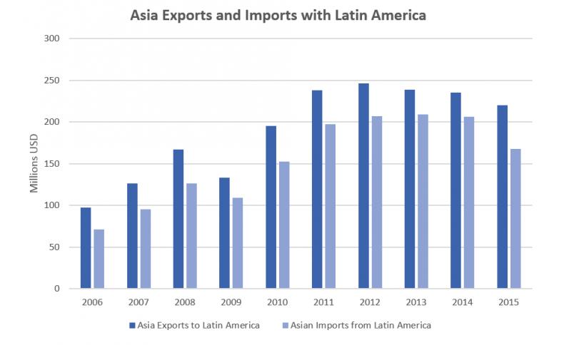 Asia LA graph