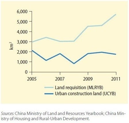 Tibetan urban land graph