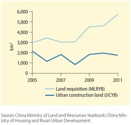 Tibetan urban land graph