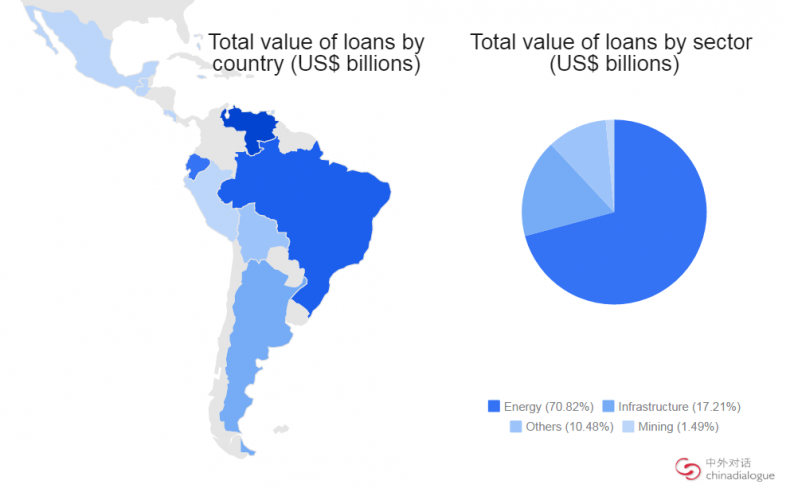 Latin America's Oil-Dependent States Struggle to Repay