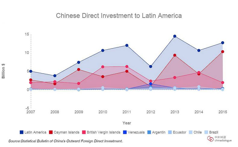 Chinese_Direct_Investment_to_Latin_America_meitu_1