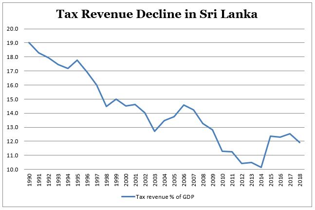 What Sri Lanka's 2019 Budget Tells Us About Its Economic Health